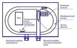 Thermex System 1000 белый водонагреватель проточный электрический купить в интернет-магазине Азбука Сантехники