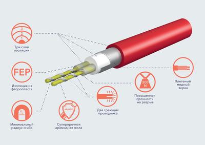 Теплый пол электрический Electrolux Twin Cable ETC 2-17-200 купить в интернет-магазине Азбука Сантехники