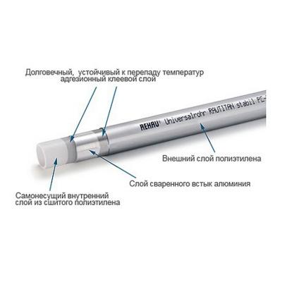 REHAU RAUTITAN stabil PLATINUM 25 × 3,7 мм труба металлопластиковая купить в интернет-магазине Азбука Сантехники